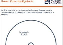 Green Pass per lavorare, il 46,9% degli italiani e' favorevole