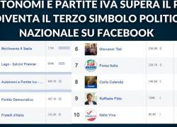 Partiti politici su Facebook, Autonomi e Partita iva sorpassa Pd e Fratelli d'Italia