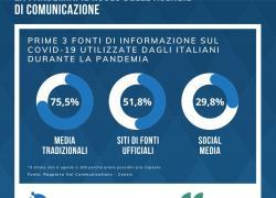 Ital Communications-Censis:'Disinformazione e fake news durante la pandemia'