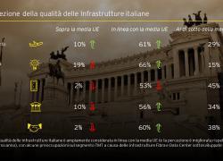 Ey, Infrastructure Barometer: il 58% dei manager prevede di concludere nuovi accordi in Italia in 12 mesi