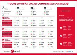 Casa.it: investire in uffici, locali commerciali e garage, dove conviene?