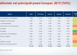 Osservatorio terziario Manageritalia, in Italia settore vale il 74,4% pil