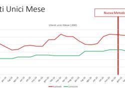 Audiweb, nuova misurazione e vecchi dubbi